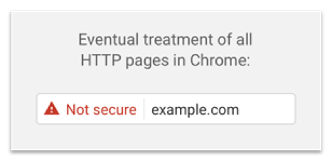 Eventual treatment of HTTP pages